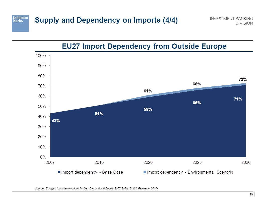 Supply and Dependency on Imports (4/4)
