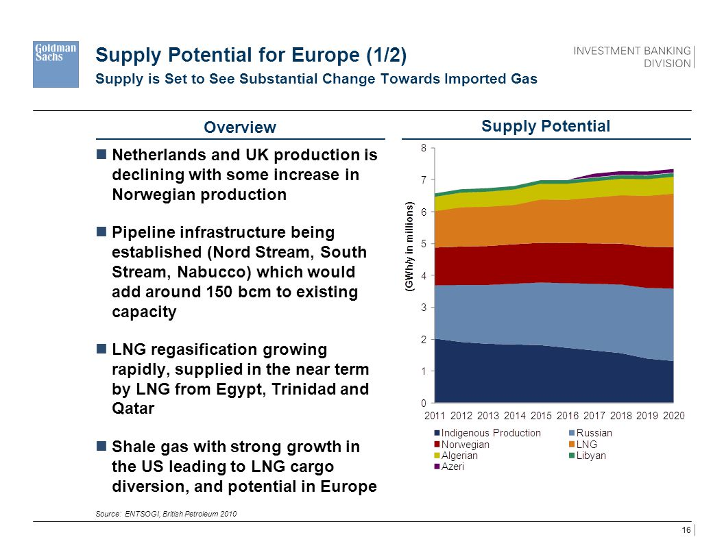 Supply Potential for Europe (1/2)