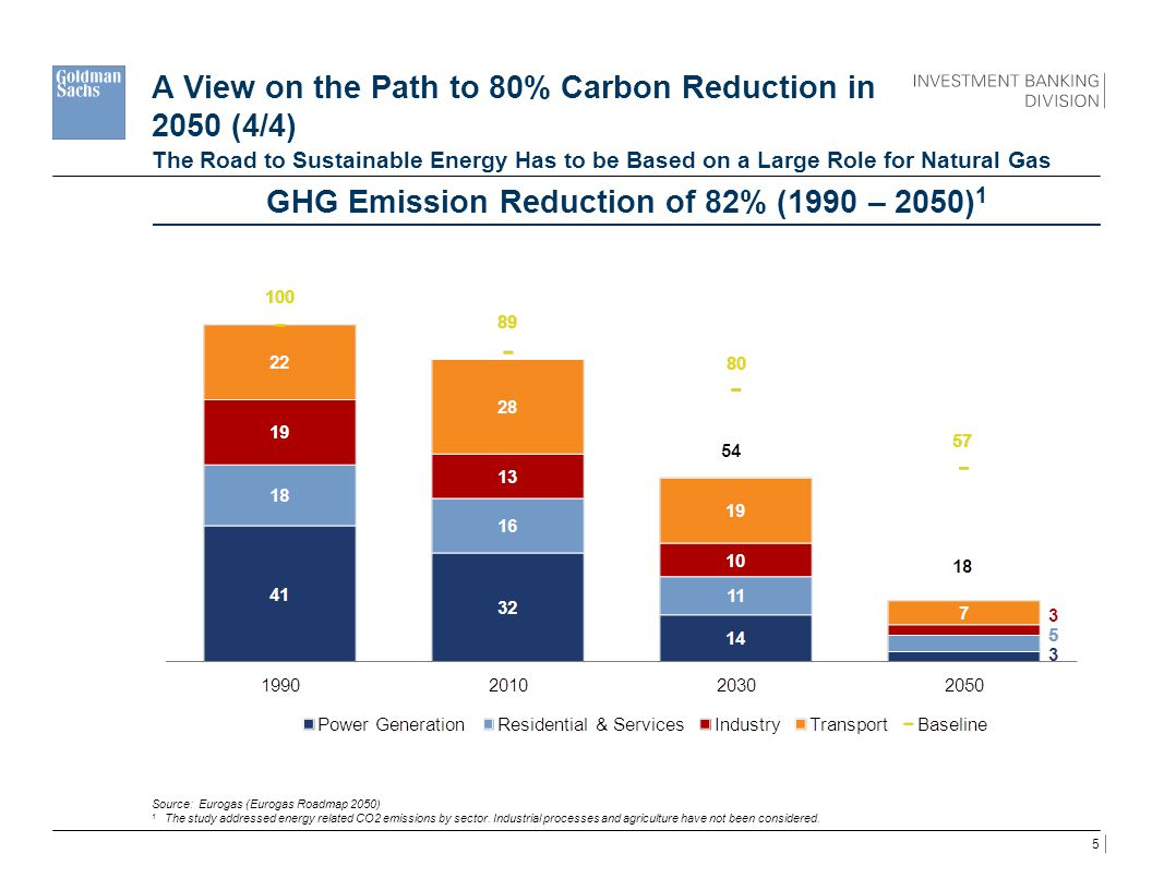 A View on the Path to 80% Carbon Reduction in 2050 (4/4)