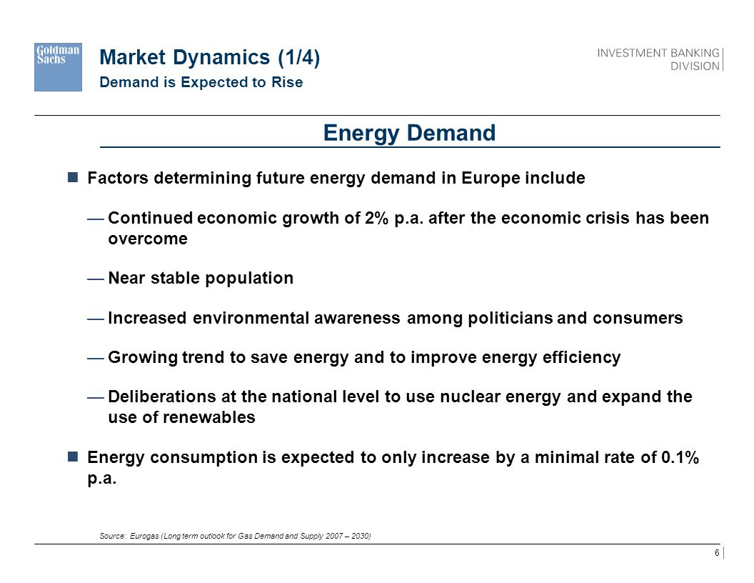 Energy Demand Market Dynamics (1/4)