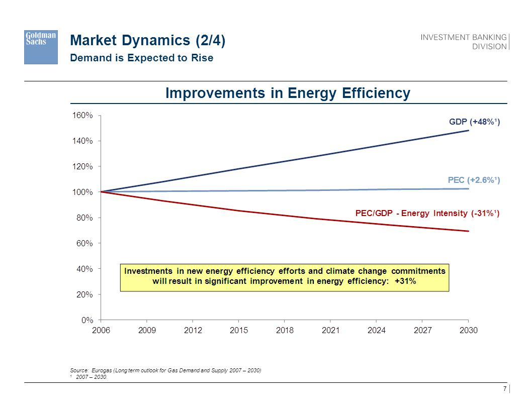 Improvements in Energy Efficiency