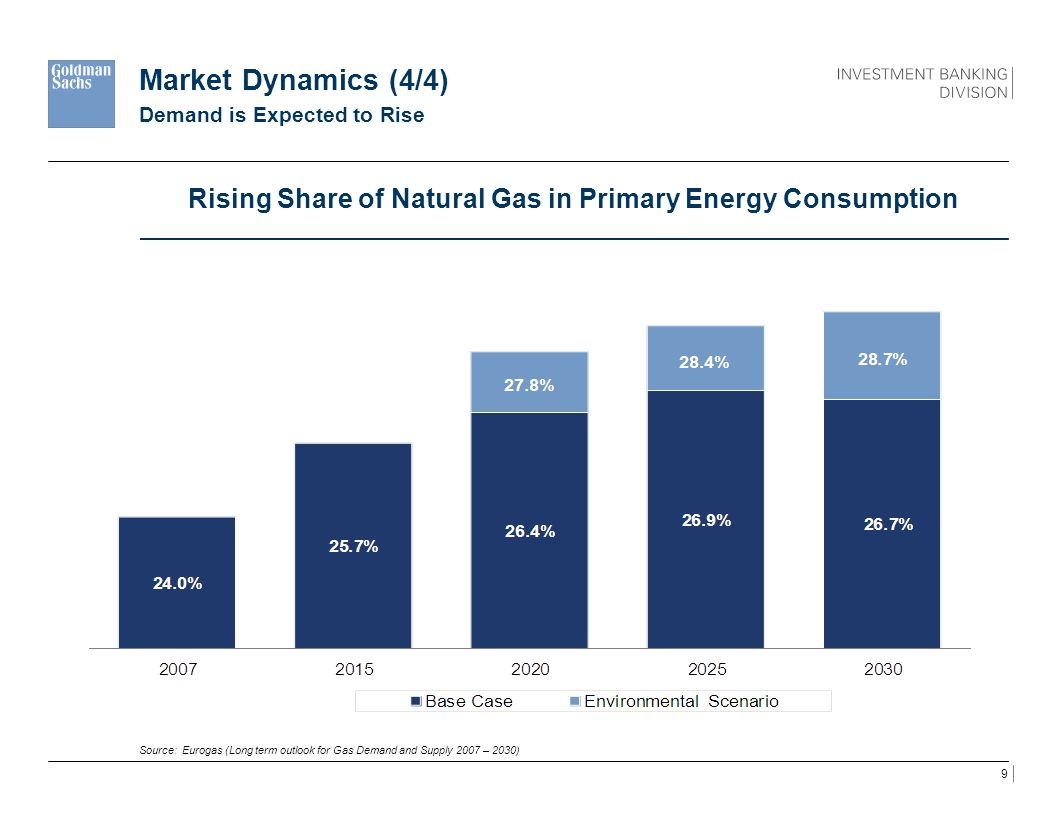Rising Share of Natural Gas in Primary Energy Consumption