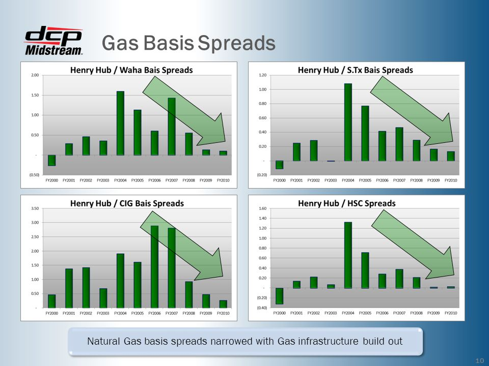 Natural Gas basis spreads narrowed with Gas infrastructure build out