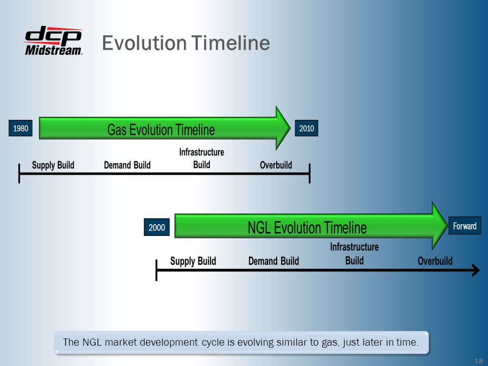 Evolution Timeline Yellow boxes indicate no expore.