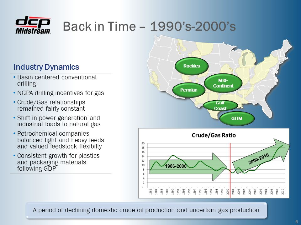 Back in Time – 1990's-2000's Industry Dynamics