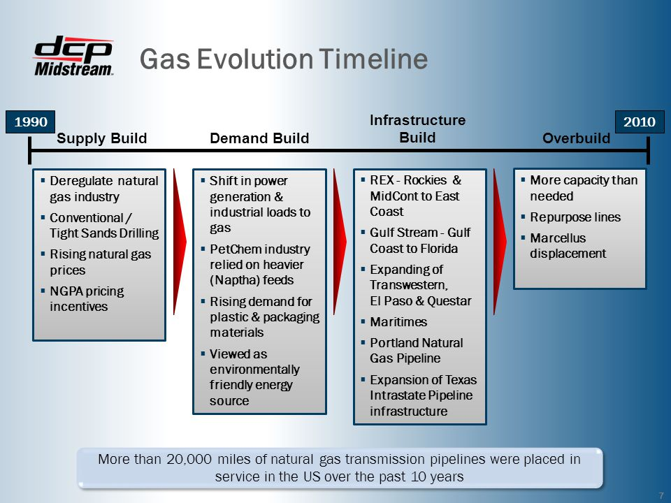 Gas Evolution Timeline