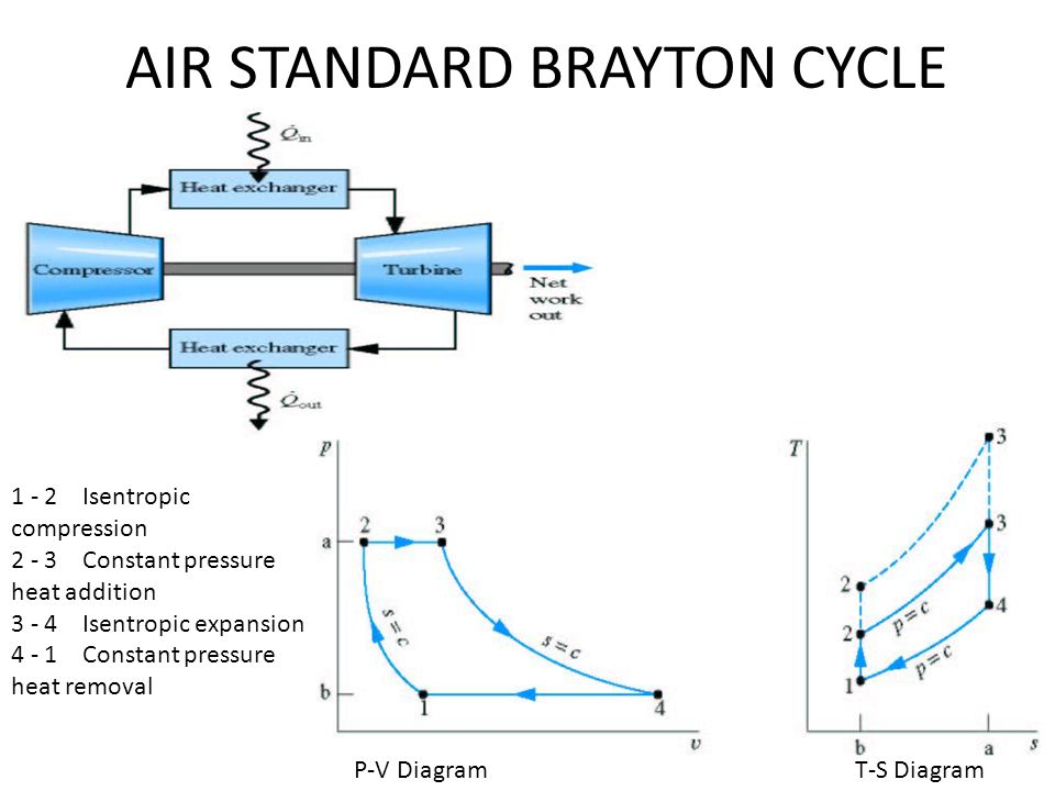 AIR STANDARD BRAYTON CYCLE