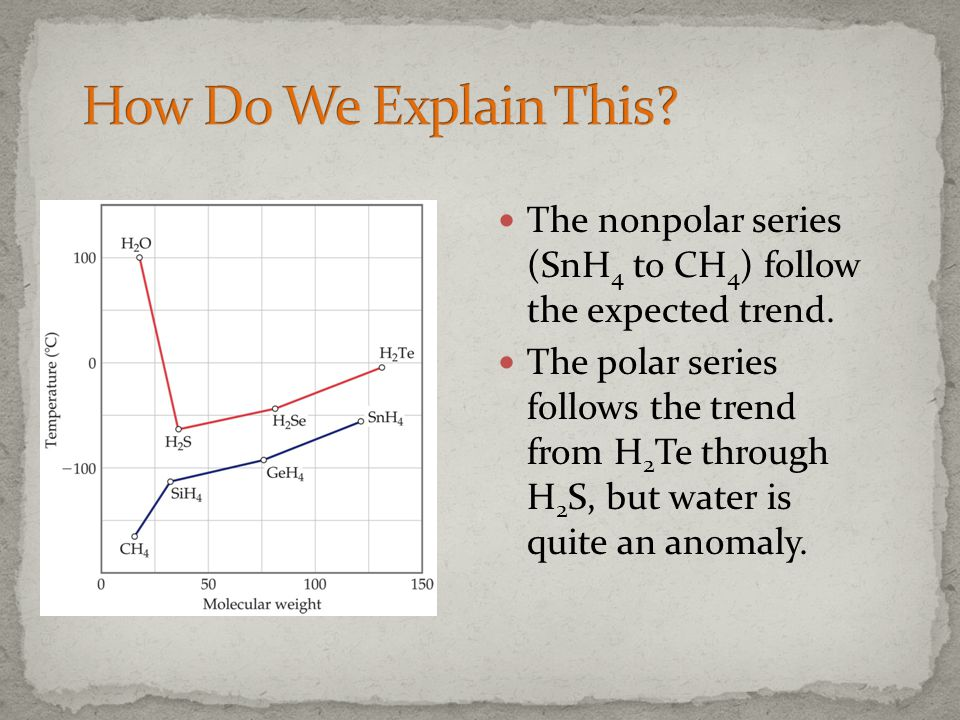 How Do We Explain This The nonpolar series (SnH4 to CH4) follow the expected trend.