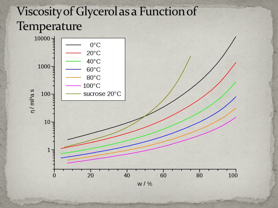 Viscosity of Glycerol as a Function of Temperature