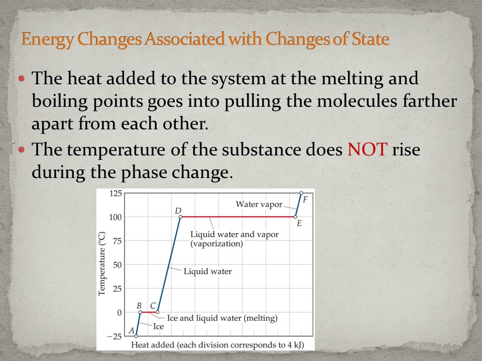 Energy Changes Associated with Changes of State