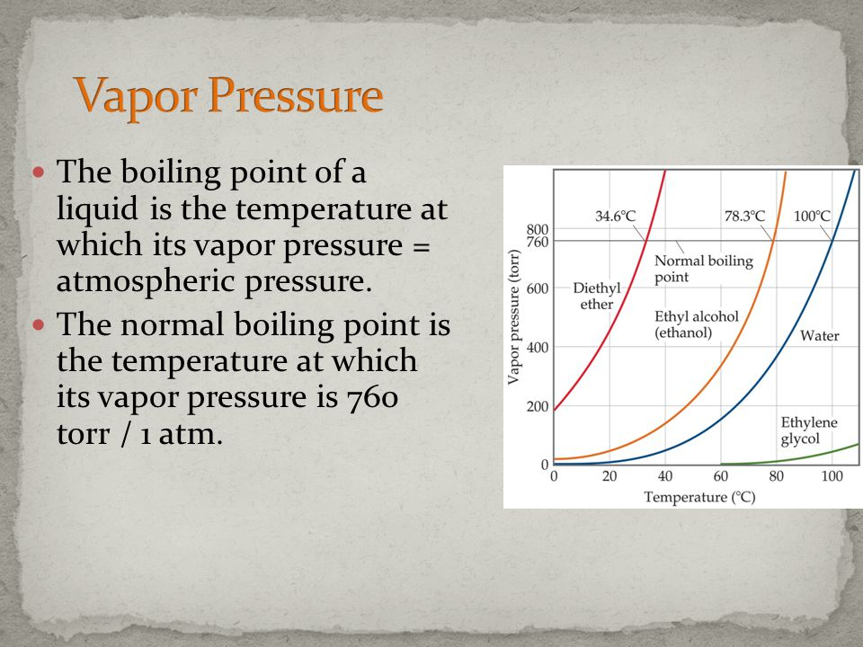 Vapor Pressure The boiling point of a liquid is the temperature at which its vapor pressure = atmospheric pressure.