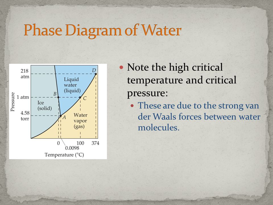 Phase Diagram of Water Note the high critical temperature and critical pressure: