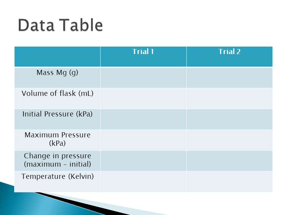 Data Table Trial 1 Trial 2 Mass Mg (g) Volume of flask (mL)