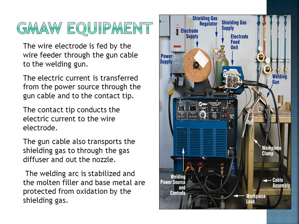 GMAW Equipment The wire electrode is fed by the wire feeder through the gun cable to the welding gun.