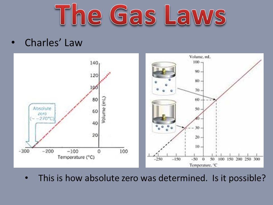 Charles' Law This is how absolute zero was determined. Is it possible