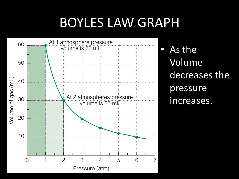 BOYLES LAW GRAPH As the Volume decreases the pressure increases.