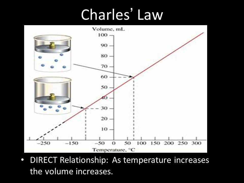 Charles' Law DIRECT Relationship: As temperature increases the volume increases.