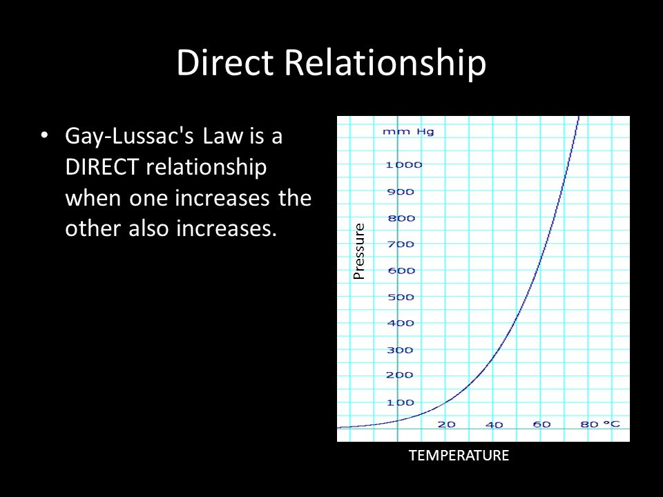 Direct Relationship Gay-Lussac s Law is a DIRECT relationship when one increases the other also increases.