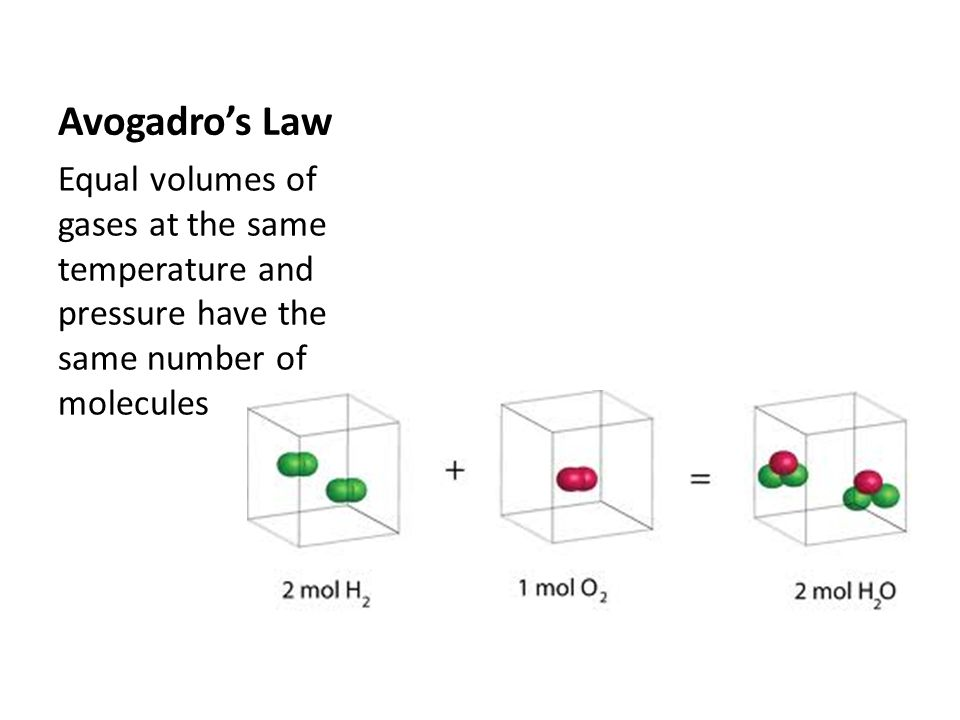 Avogadro's Law Equal volumes of gases at the same temperature and pressure have the same number of molecules.