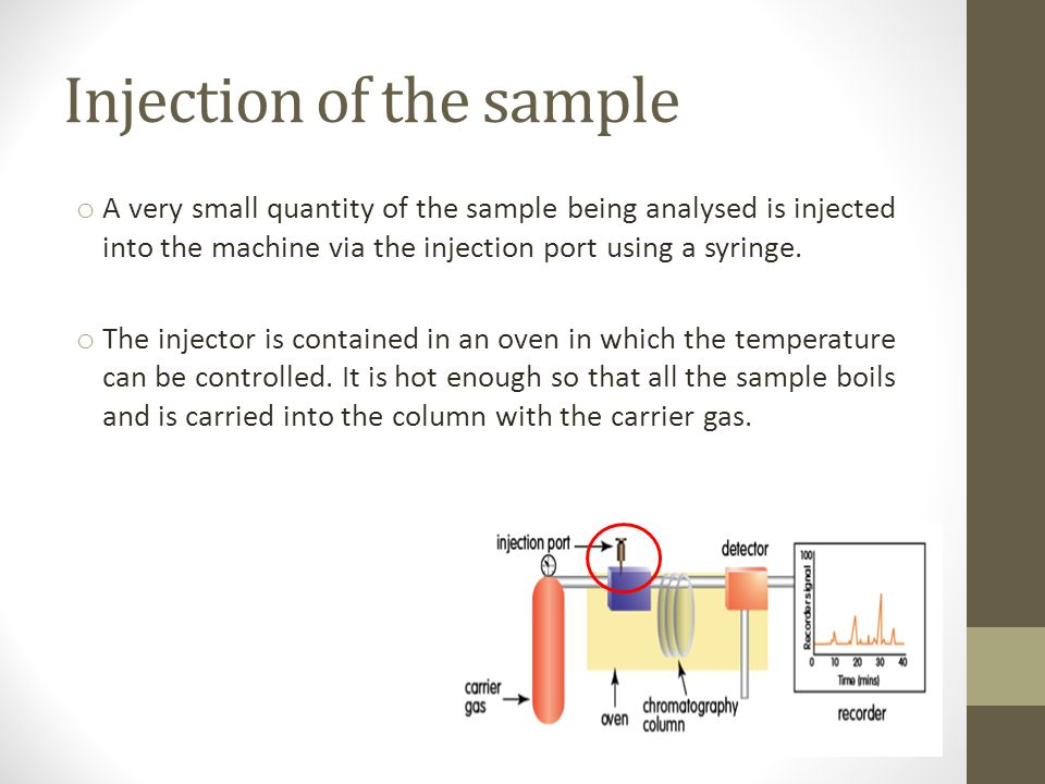Injection of the sample