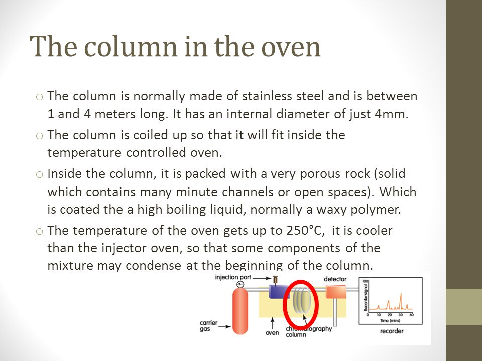The column in the oven The column is normally made of stainless steel and is between 1 and 4 meters long. It has an internal diameter of just 4mm.