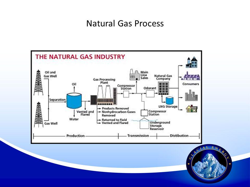 Natural Gas Process