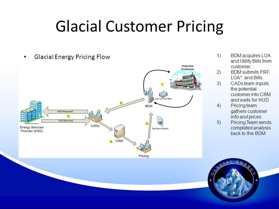 Glacial Customer Pricing