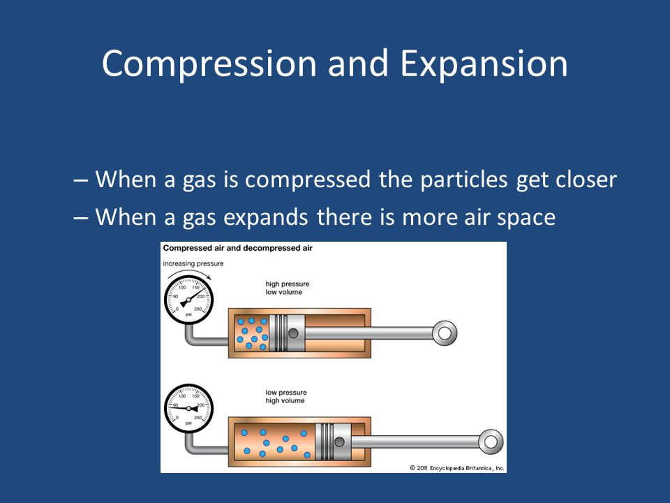 Compression and Expansion
