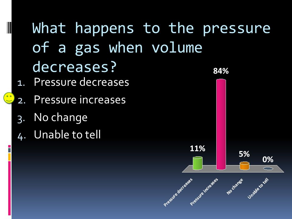 What happens to the pressure of a gas when volume decreases