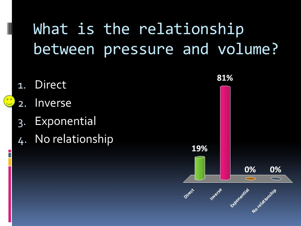 What is the relationship between pressure and volume