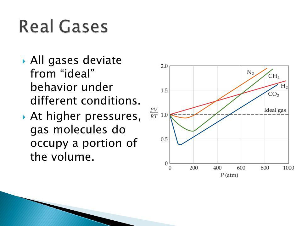 Real Gases All gases deviate from ideal behavior under different conditions.