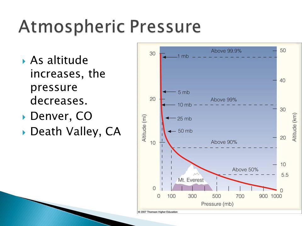 Atmospheric Pressure As altitude increases, the pressure decreases.