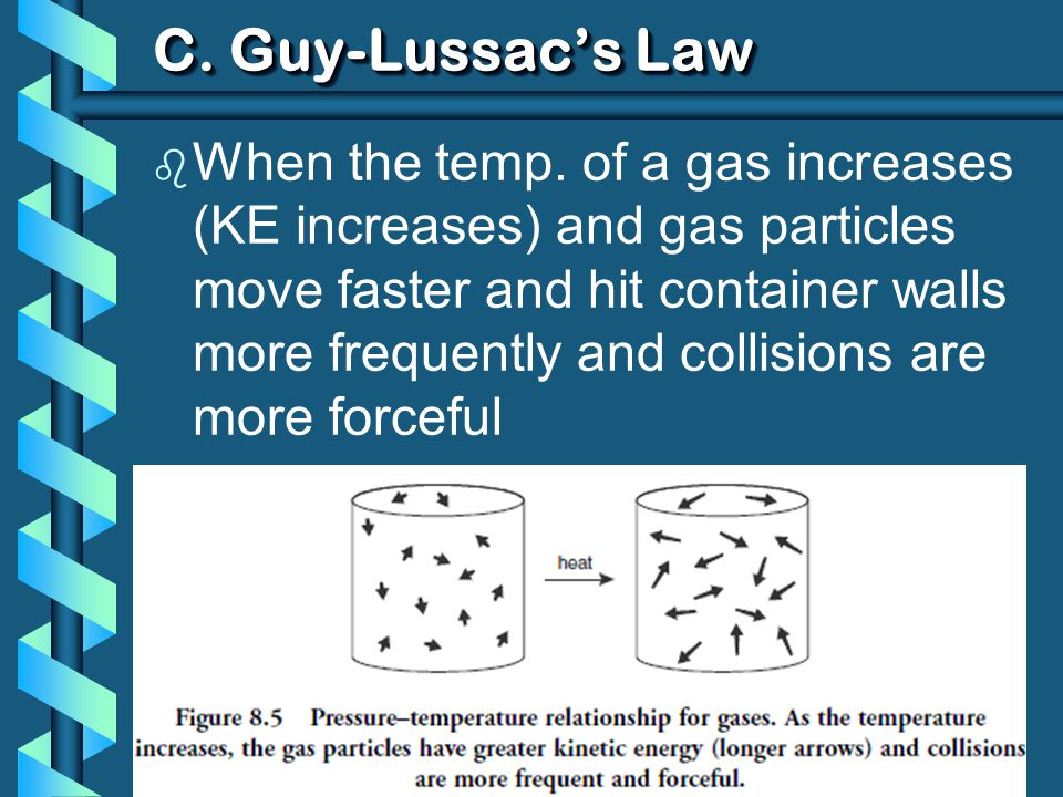 C. Guy-Lussac's Law