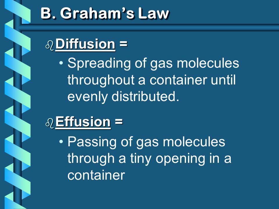 B. Graham's Law Diffusion =