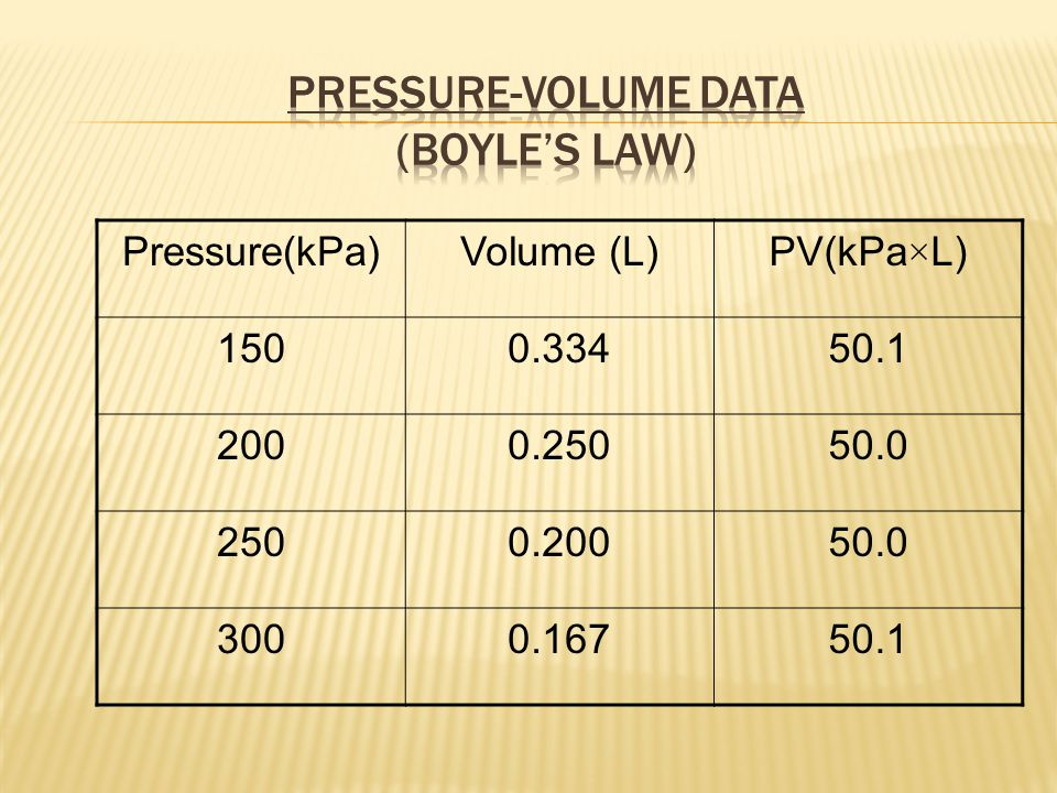 Pressure-Volume Data (Boyle's Law)