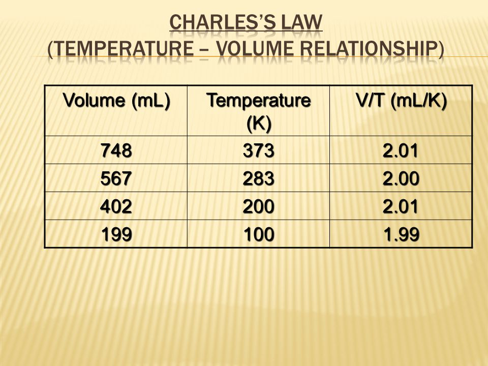 Charles'S Law (Temperature – Volume Relationship)