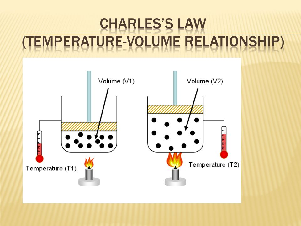 Charles's Law (Temperature-Volume Relationship)