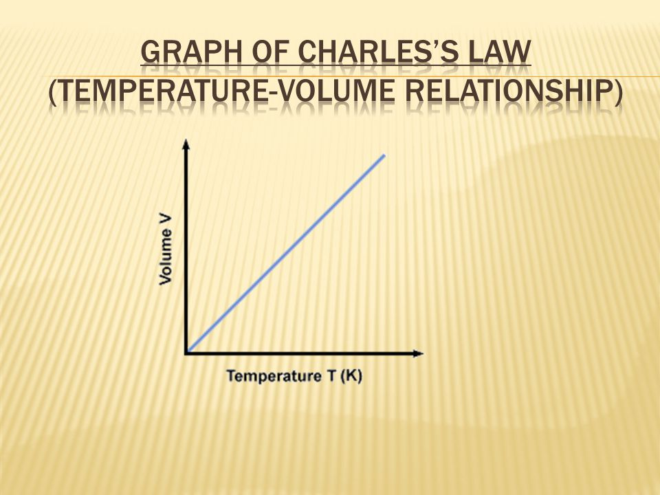 Graph of Charles's Law (Temperature-Volume Relationship)
