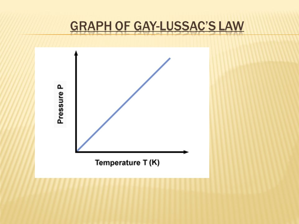 Graph of Gay-Lussac's Law