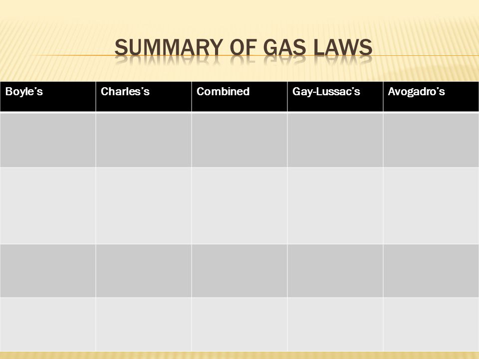 Summary of gas laws Boyle's Charles's Combined Gay-Lussac's Avogadro's