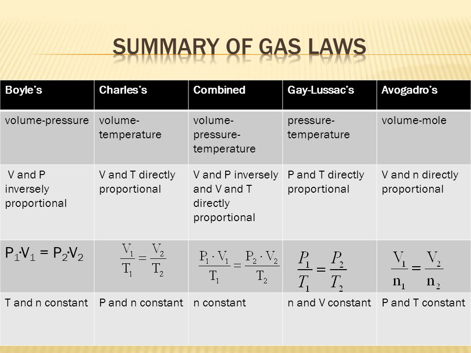 Summary of gas laws P1∙V1 = P2∙V2 Boyle's Charles's Combined