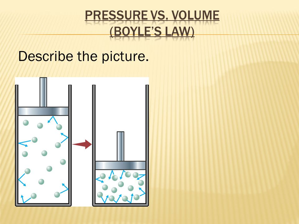 Pressure vs. Volume (Boyle's Law)