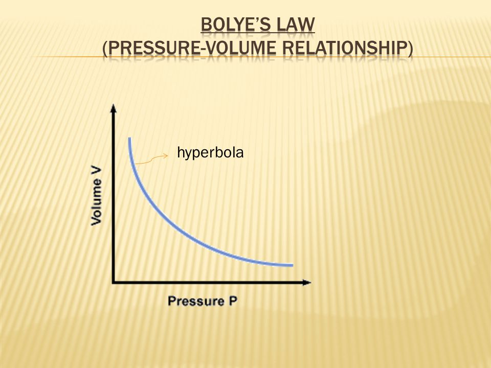 Bolye's Law (Pressure-Volume Relationship)