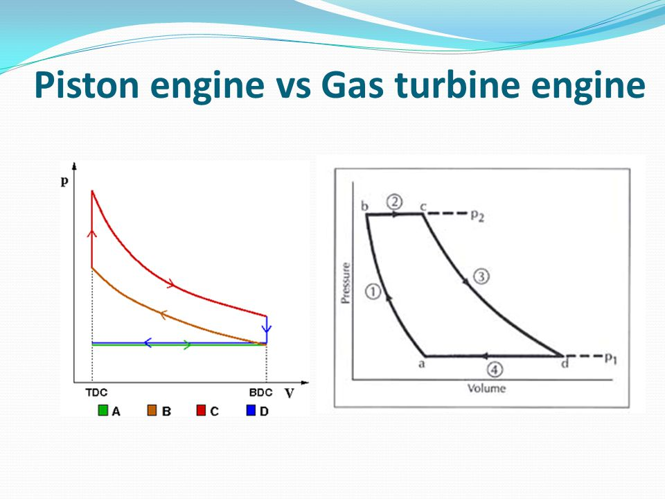 Piston engine vs Gas turbine engine