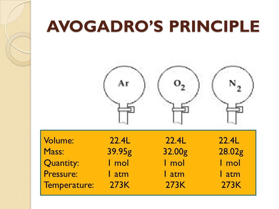 AVOGADRO'S PRINCIPLE Volume: 22.4L 22.4L 22.4L