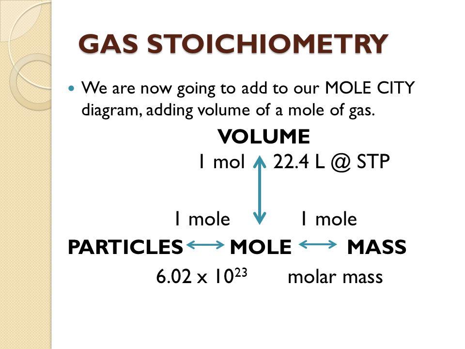 GAS STOICHIOMETRY VOLUME 1 mol 22.4 L @ STP 1 mole 1 mole