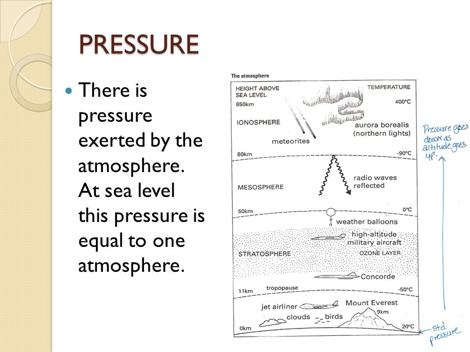PRESSURE There is pressure exerted by the atmosphere.