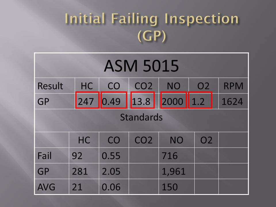 Initial Failing Inspection (GP)