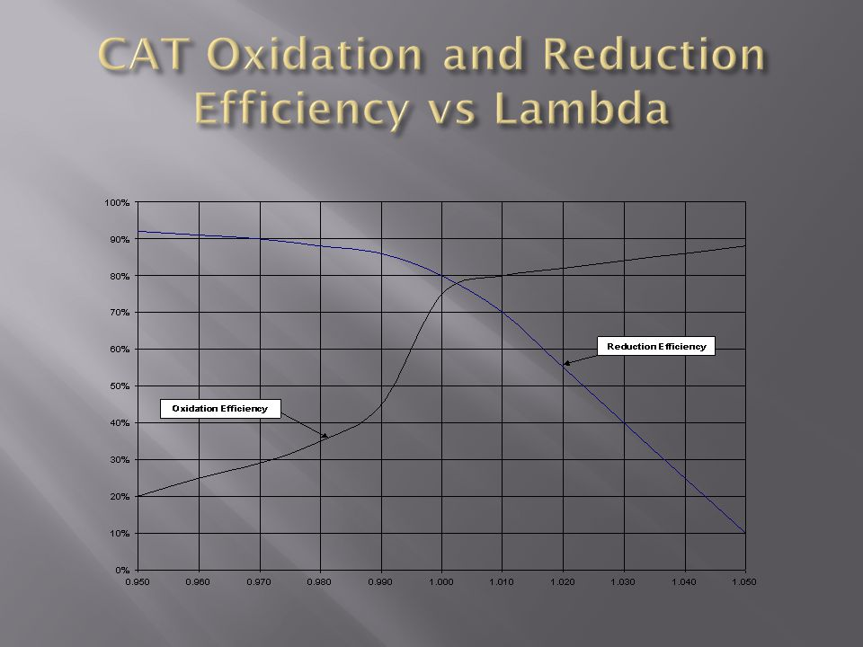 CAT Oxidation and Reduction Efficiency vs Lambda