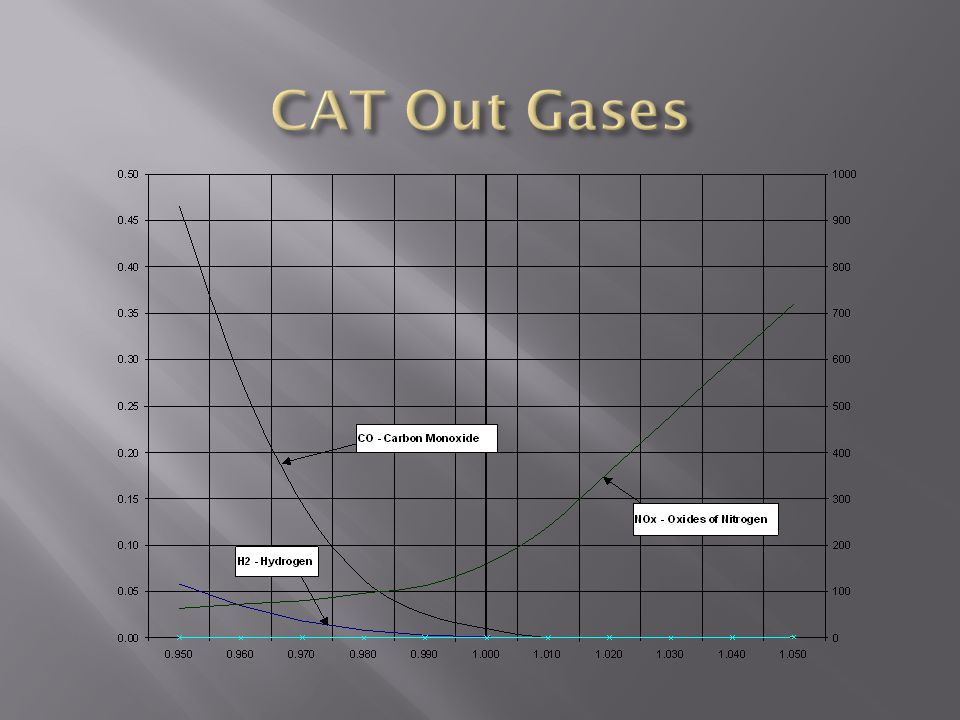 CAT Out Gases